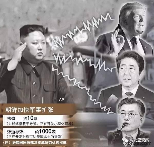 东北亚面临的现实:诞生拥有核导弹的朝鲜