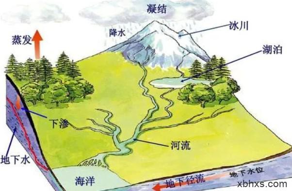 最后一节地理课